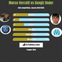 Marco Verratti vs Cengiz Under h2h player stats