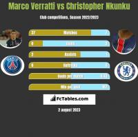Marco Verratti vs Christopher Nkunku h2h player stats