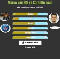 Marco Verratti vs Corentin Jean h2h player stats
