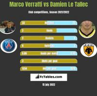 Marco Verratti vs Damien Le Tallec h2h player stats