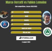 Marco Verratti vs Fabien Lemoine h2h player stats
