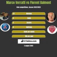 Marco Verratti vs Florent Balmont h2h player stats