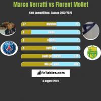 Marco Verratti vs Florent Mollet h2h player stats