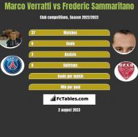 Marco Verratti vs Frederic Sammaritano h2h player stats