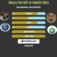 Marco Verratti vs Gabriel Silva h2h player stats