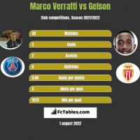 Marco Verratti vs Gelson h2h player stats