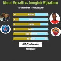 Marco Verratti vs Georginio Wijnaldum h2h player stats