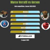 Marco Verratti vs Gerson h2h player stats
