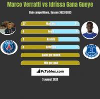 Marco Verratti vs Idrissa Gana Gueye h2h player stats