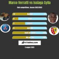 Marco Verratti vs Issiaga Sylla h2h player stats