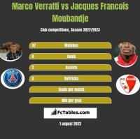 Marco Verratti vs Jacques Francois Moubandje h2h player stats