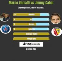 Marco Verratti vs Jimmy Cabot h2h player stats