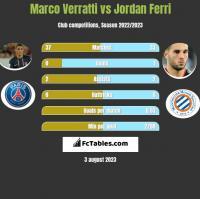 Marco Verratti vs Jordan Ferri h2h player stats