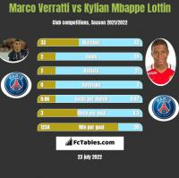 Marco Verratti vs Kylian Mbappe Lottin h2h player stats