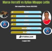 Marco Verratti vs Kylian Mbappe Lottin h2h player stats