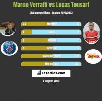 Marco Verratti vs Lucas Tousart h2h player stats