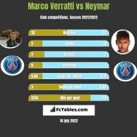Marco Verratti vs Neymar h2h player stats