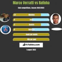 Marco Verratti vs Rafinha h2h player stats