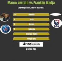Marco Verratti vs Franklin Wadja h2h player stats
