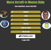 Marco Verratti vs Moussa Diaby h2h player stats