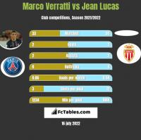 Marco Verratti vs Jean Lucas h2h player stats