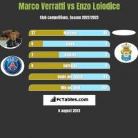 Marco Verratti vs Enzo Loiodice h2h player stats