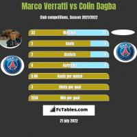 Marco Verratti vs Colin Dagba h2h player stats