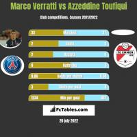 Marco Verratti vs Azzeddine Toufiqui h2h player stats