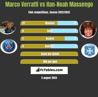 Marco Verratti vs Han-Noah Massengo h2h player stats
