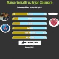 Marco Verratti vs Bryan Soumare h2h player stats