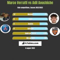 Marco Verratti vs Adil Aouchiche h2h player stats