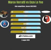 Marco Verratti vs Enzo Le Fee h2h player stats