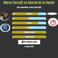 Marco Verratti vs Konrad de la Fuente h2h player stats
