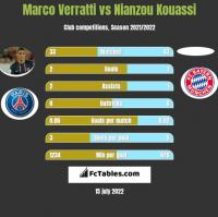 Marco Verratti vs Nianzou Kouassi h2h player stats