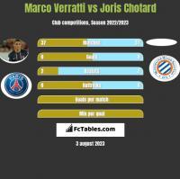 Marco Verratti vs Joris Chotard h2h player stats