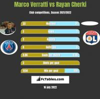 Marco Verratti vs Rayan Cherki h2h player stats