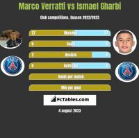 Marco Verratti vs Ismael Gharbi h2h player stats