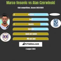 Marco Vesovic vs Alan Czerwinski h2h player stats