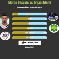 Marco Vesovic vs Arijan Ademi h2h player stats