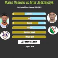 Marko Vesović vs Artur Jędrzejczyk h2h player stats