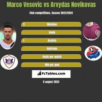 Marco Vesovic vs Arvydas Novikovas h2h player stats