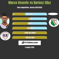 Marco Vesovic vs Bartosz Slisz h2h player stats