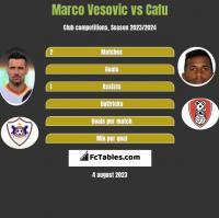 Marco Vesovic vs Cafu h2h player stats