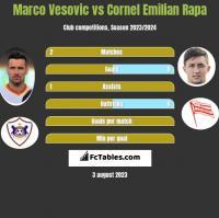 Marko Vesović vs Cornel Emilian Rapa h2h player stats