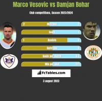Marco Vesovic vs Damjan Bohar h2h player stats