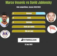 Marko Vesović vs David Jablonsky h2h player stats