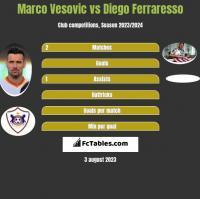 Marco Vesovic vs Diego Ferraresso h2h player stats