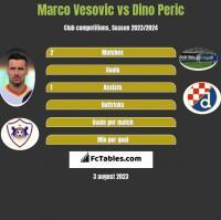 Marco Vesovic vs Dino Peric h2h player stats