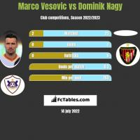 Marco Vesovic vs Dominik Nagy h2h player stats