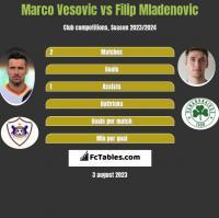 Marco Vesovic vs Filip Mladenovic h2h player stats